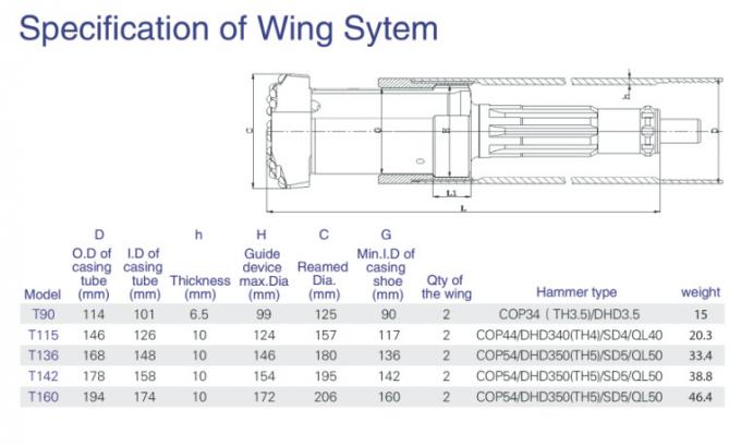 O.D. 127mm Concentric symmetric casing system with wings